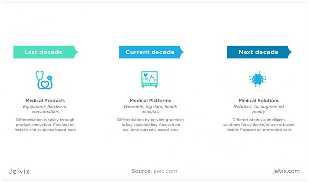 The Ultimate Guide for Healthcare Mobile App Development