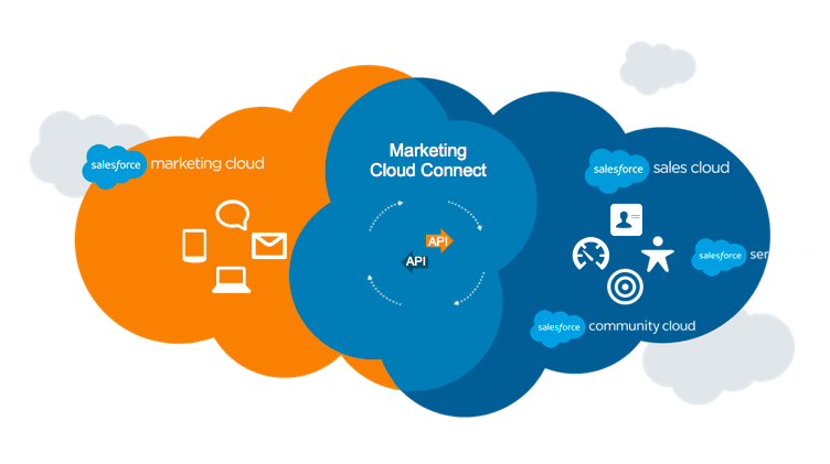 Know about salesforce sales cloud